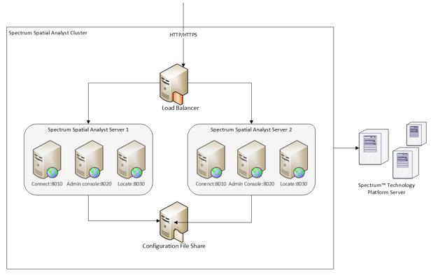 Attirant Cluster Architecture
